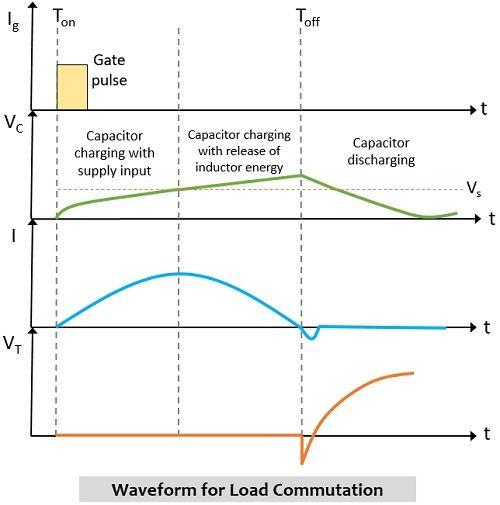 waveform representation for load commutation