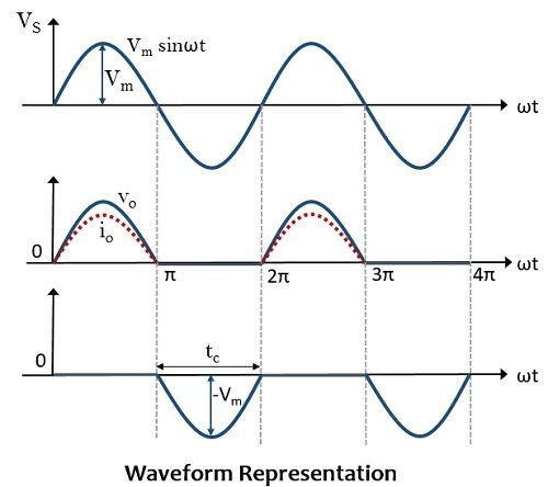 waveform representation for natural commutation