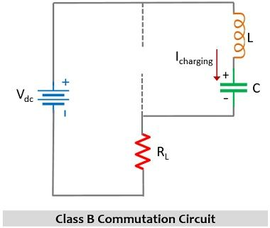 charging of capacitor by supply voltage - class B commutation