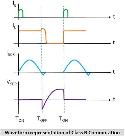 waveform representation of class B commutation