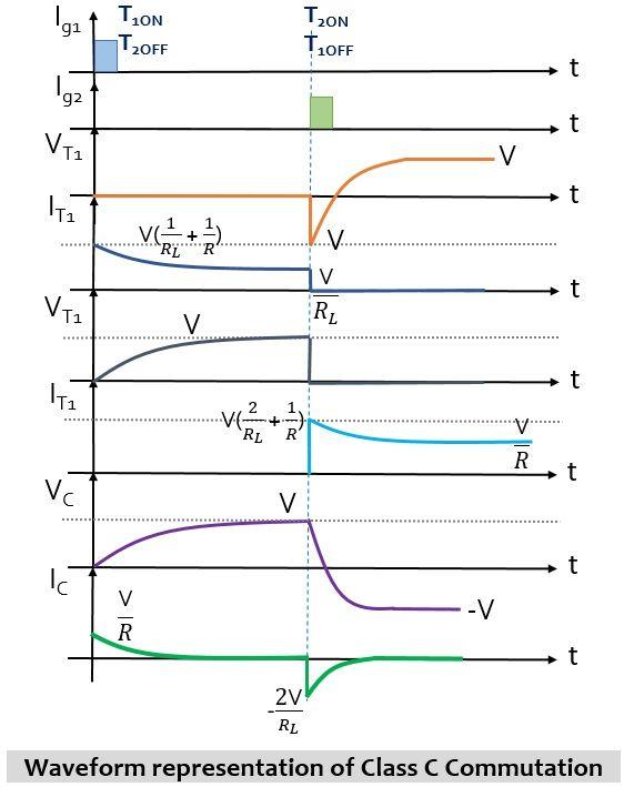 waveform representation of class C commutation