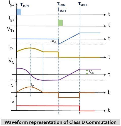 waveform representation of class d commutation of thyristor
