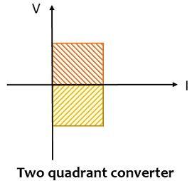two quadrant converter