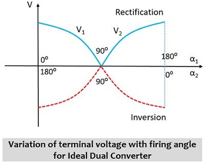 variation in output voltage with firing angle