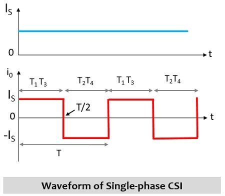 waveform representation of current source inverter