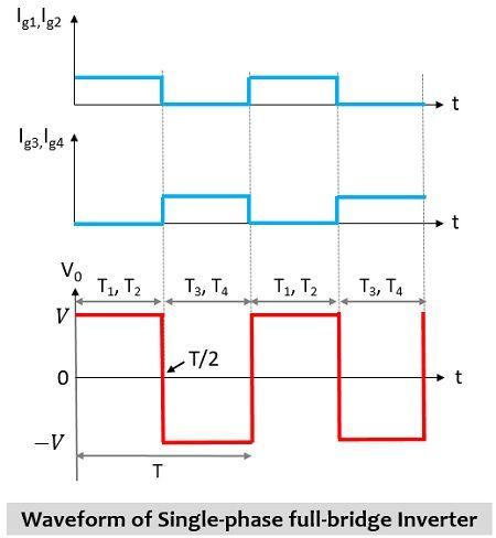 waveform representation of full-bridge inverter