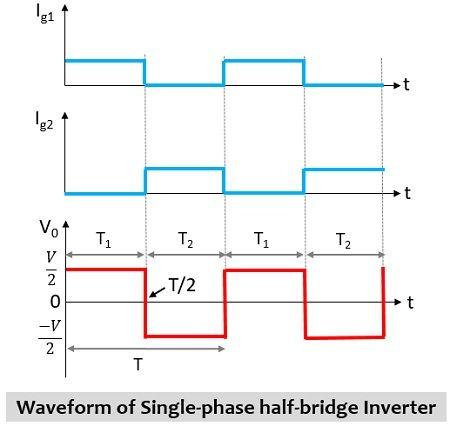 waveform representation of half-bridge inverter