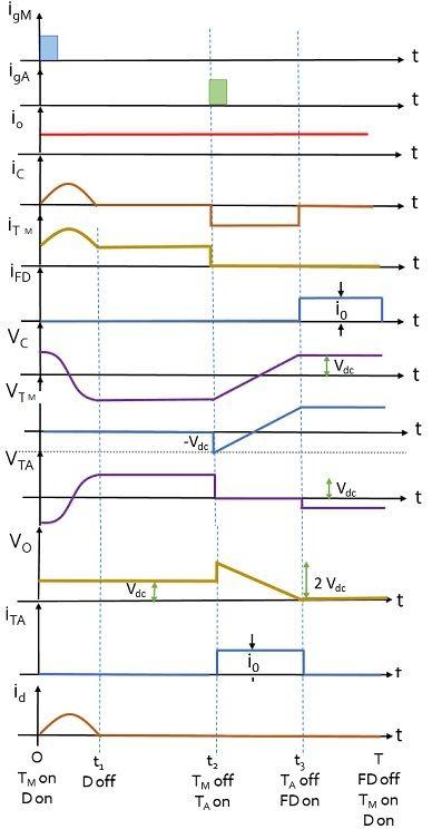 current and voltage waveforms for voltage-commutated chopper