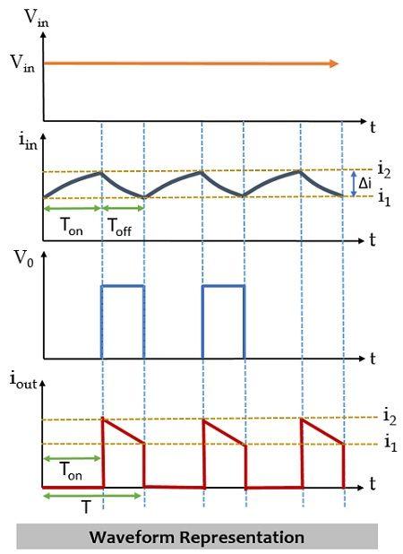 waveform representation of boost converter