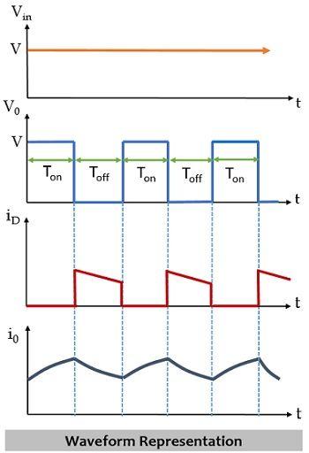 waveform representation of buck converter