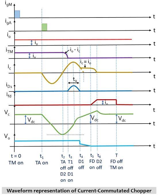 current and voltage waveform for current-commutated chopper